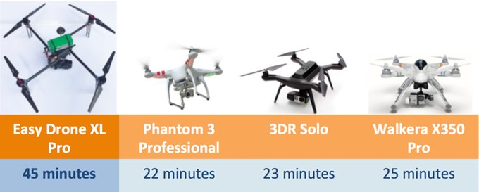 Easy Drone XL Pro Flight Time